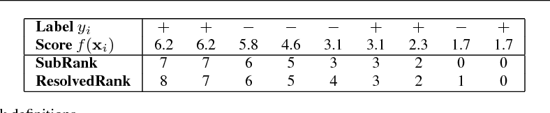 Figure 2 for Direct Learning to Rank and Rerank