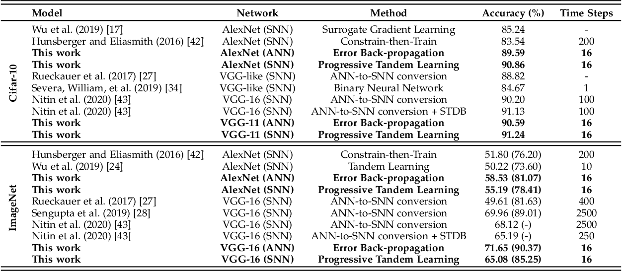 Figure 2 for Progressive Tandem Learning for Pattern Recognition with Deep Spiking Neural Networks
