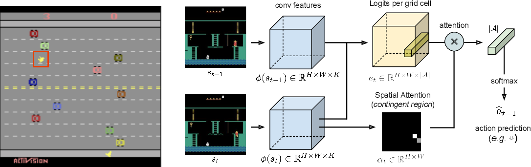 Figure 1 for Contingency-Aware Exploration in Reinforcement Learning