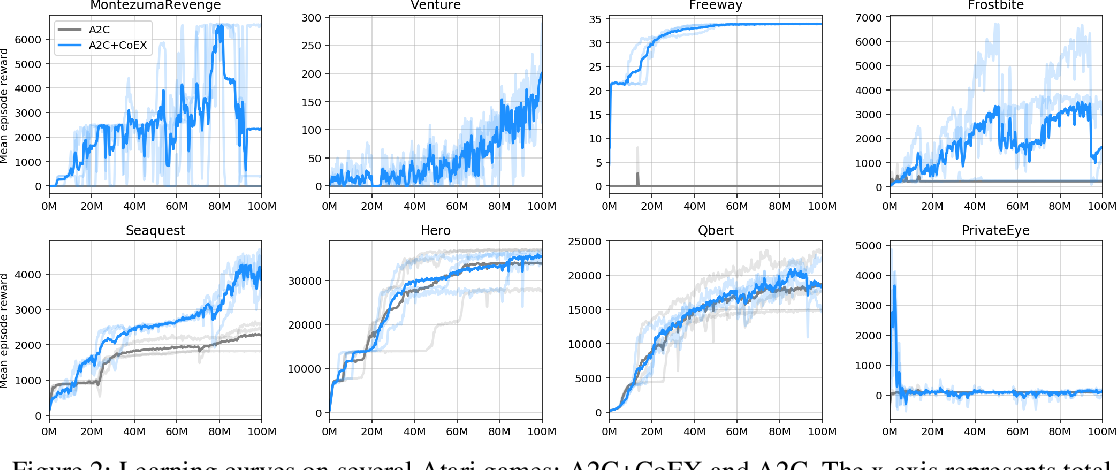 Figure 3 for Contingency-Aware Exploration in Reinforcement Learning