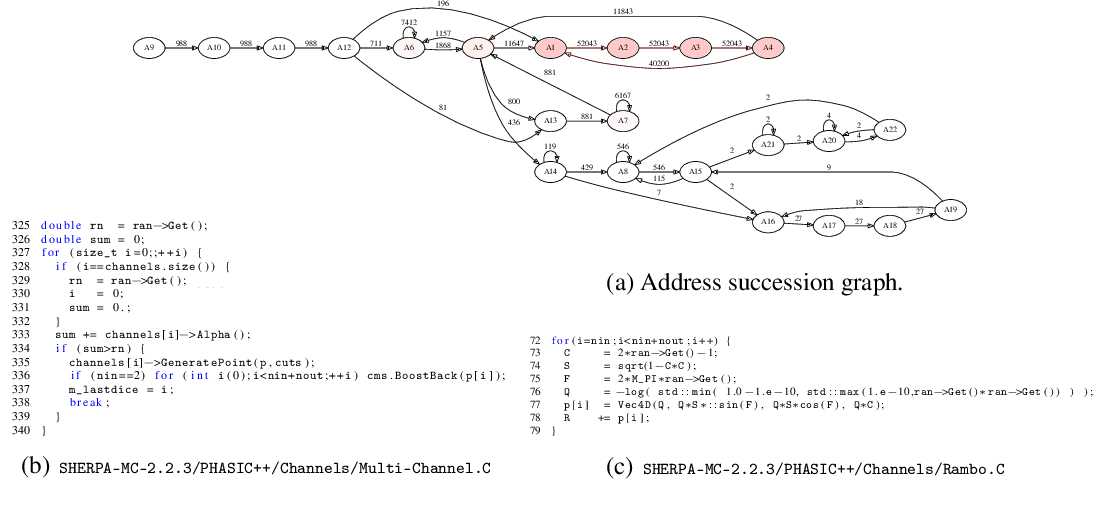 Figure 2 for Improvements to Inference Compilation for Probabilistic Programming in Large-Scale Scientific Simulators
