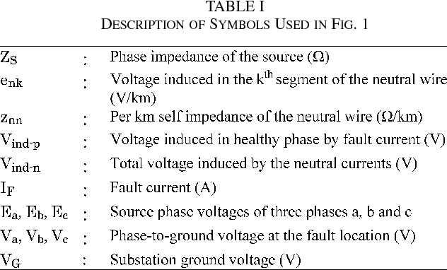 Temporary Overvoltage and GPR Characteristics of Distribution ...