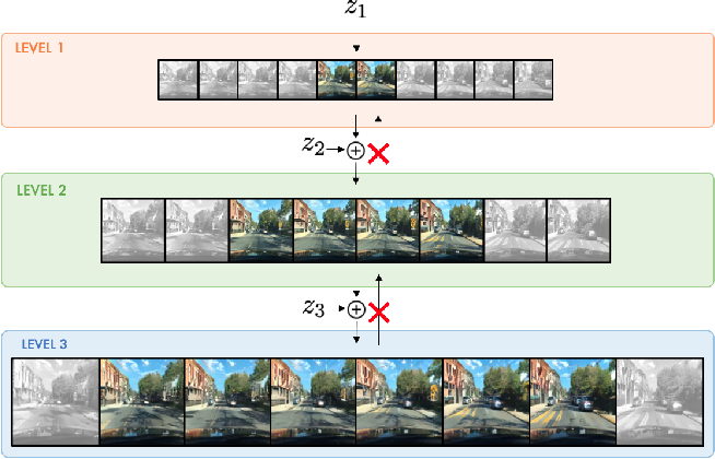 Figure 1 for Hierarchical Video Generation for Complex Data