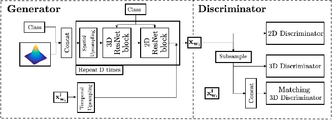 Figure 3 for Hierarchical Video Generation for Complex Data