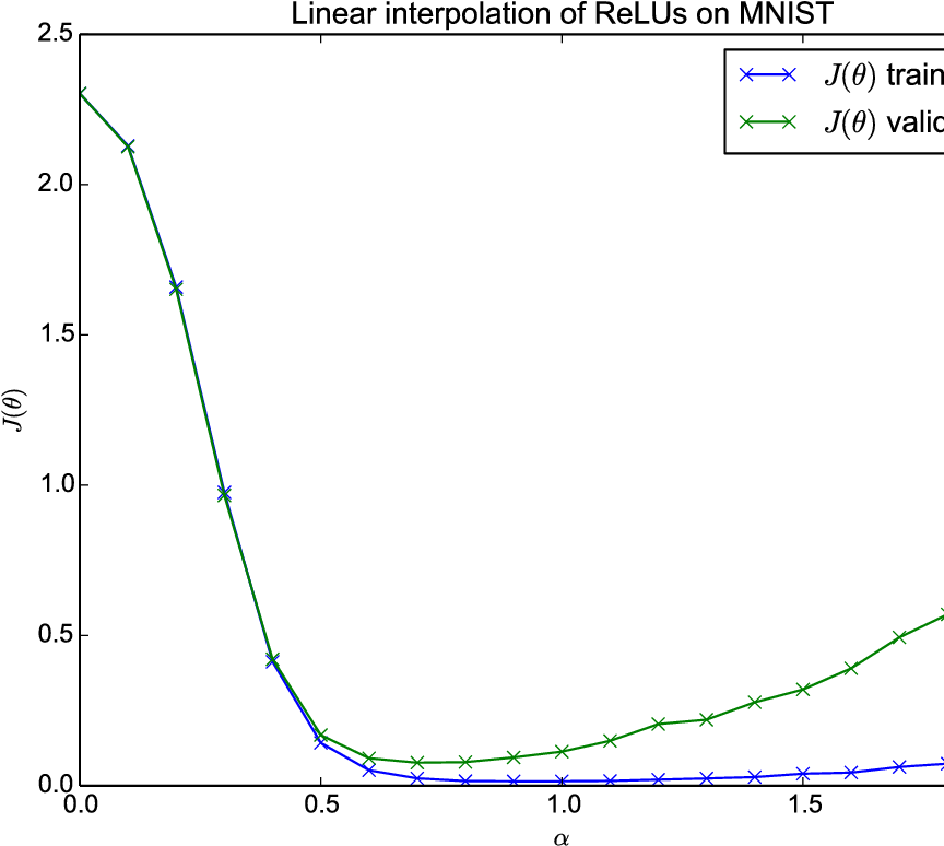 Figure 2 for Qualitatively characterizing neural network optimization problems