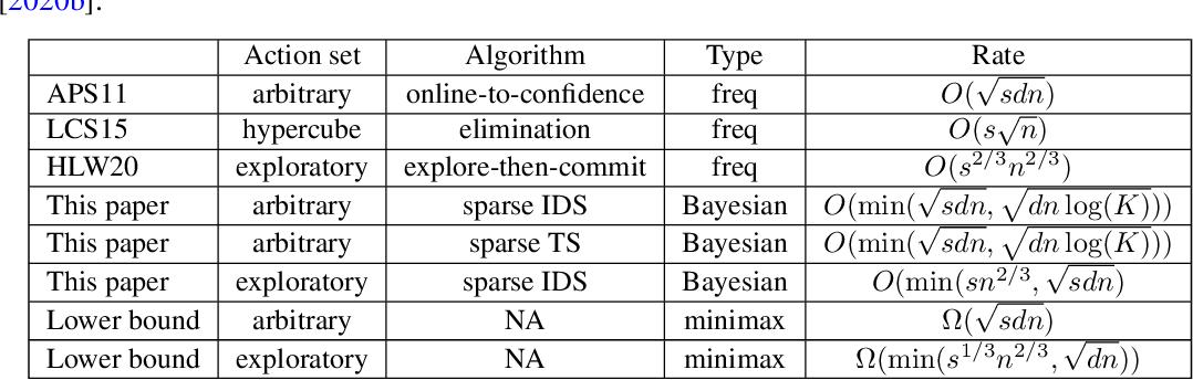 Figure 1 for Information Directed Sampling for Sparse Linear Bandits