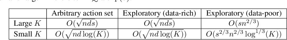 Figure 3 for Information Directed Sampling for Sparse Linear Bandits
