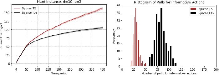Figure 4 for Information Directed Sampling for Sparse Linear Bandits
