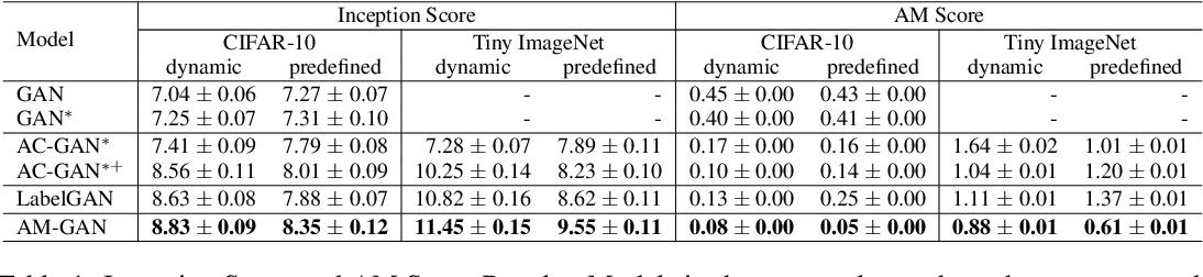 Figure 2 for AM-GAN: Improved Usage of Class-Labels in Generative Adversarial Nets