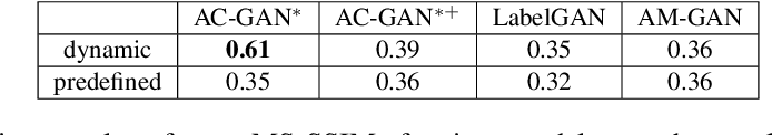 Figure 4 for AM-GAN: Improved Usage of Class-Labels in Generative Adversarial Nets