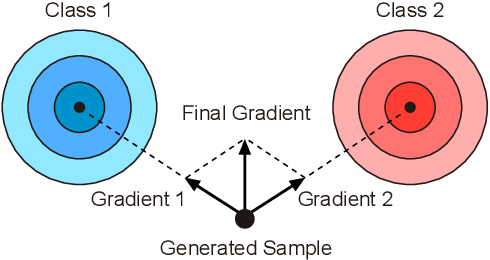 Figure 1 for AM-GAN: Improved Usage of Class-Labels in Generative Adversarial Nets