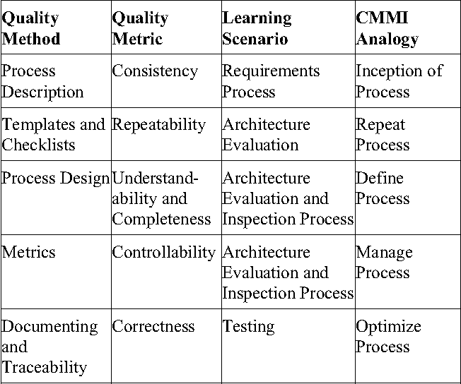Teaching three quality assurance techniques in tandem - lessons ...