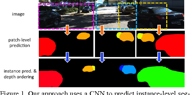 Figure 1 for Monocular Object Instance Segmentation and Depth Ordering with CNNs