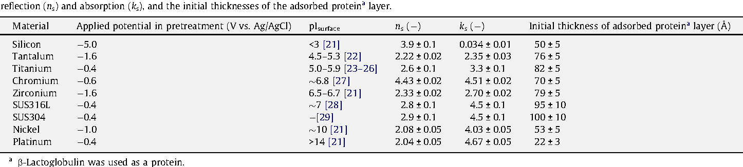 Figure 2 from Influences of properties of protein and adsorption