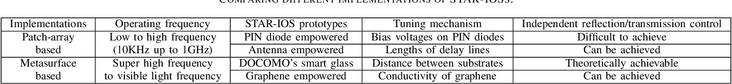 Figure 4 for Simultaneously Transmitting and Reflecting (STAR) Intelligent Omni-Surfaces, Their Modeling and Implementation