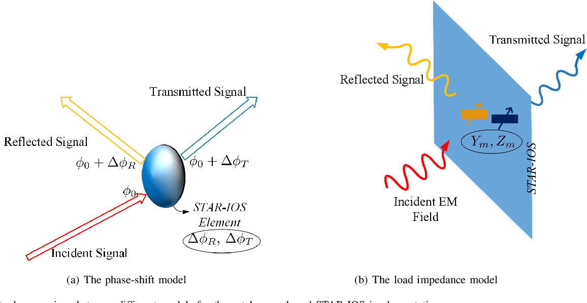 Figure 2 for Simultaneously Transmitting and Reflecting (STAR) Intelligent Omni-Surfaces, Their Modeling and Implementation