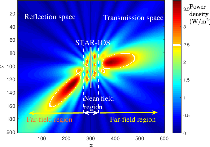 Figure 3 for Simultaneously Transmitting and Reflecting (STAR) Intelligent Omni-Surfaces, Their Modeling and Implementation