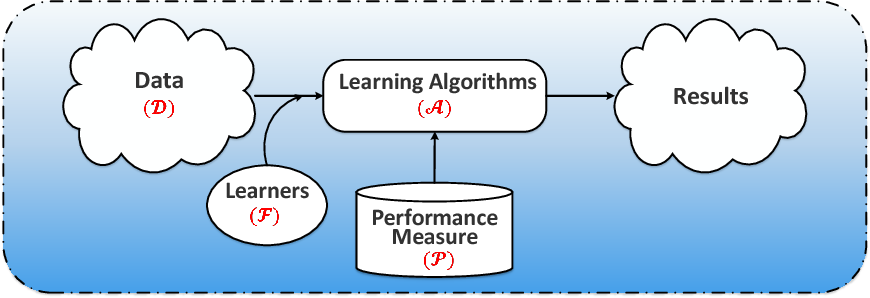 Figure 3 for Small Sample Learning in Big Data Era