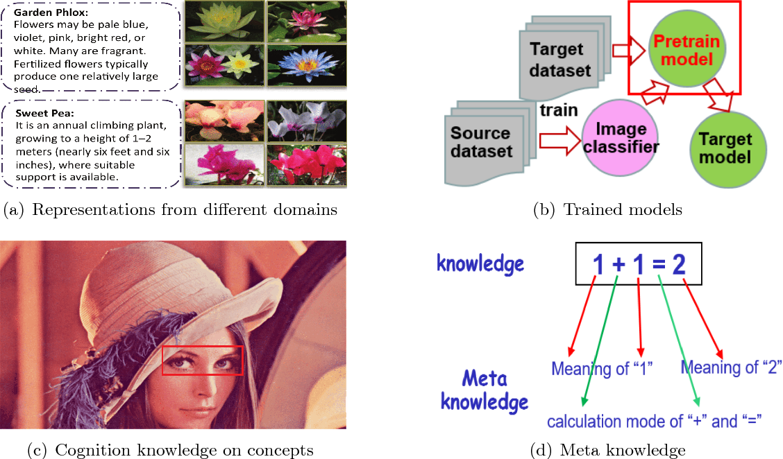 Figure 4 for Small Sample Learning in Big Data Era