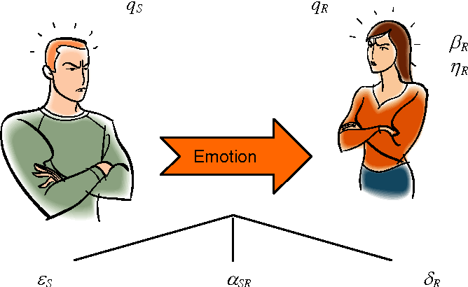 Agent Based Modelling Of Emotion Contagion In Groups 1 Semantic