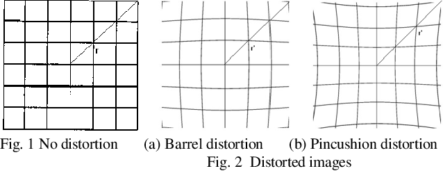 Figure 1 for Image Splicing Detection Using Inherent Lens Radial Distortion