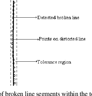 Figure 4 for Image Splicing Detection Using Inherent Lens Radial Distortion