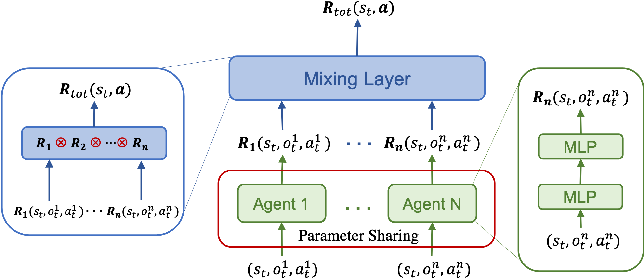 Figure 2 for CFR-MIX: Solving Imperfect Information Extensive-Form Games with Combinatorial Action Space