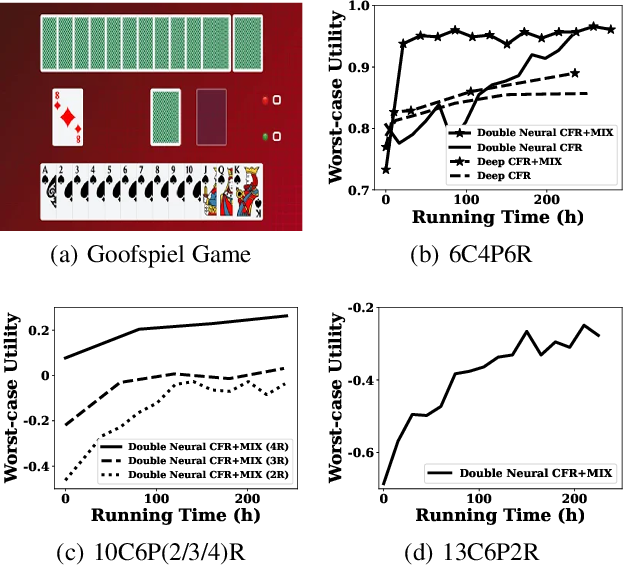 Figure 3 for CFR-MIX: Solving Imperfect Information Extensive-Form Games with Combinatorial Action Space