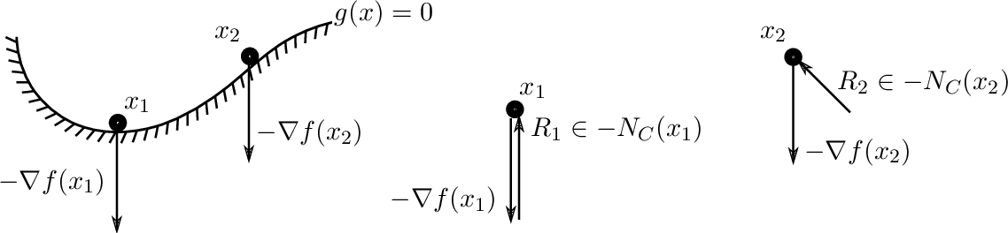 Figure 3 for On Constraints in First-Order Optimization: A View from Non-Smooth Dynamical Systems