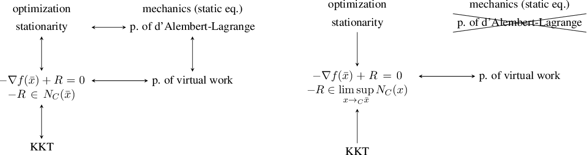 Figure 4 for On Constraints in First-Order Optimization: A View from Non-Smooth Dynamical Systems