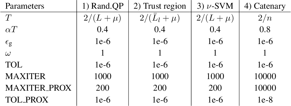 Figure 2 for On Constraints in First-Order Optimization: A View from Non-Smooth Dynamical Systems