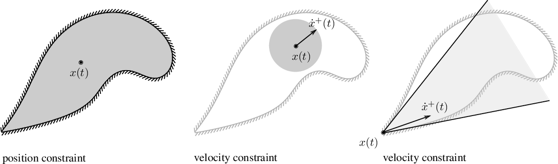 Figure 1 for On Constraints in First-Order Optimization: A View from Non-Smooth Dynamical Systems