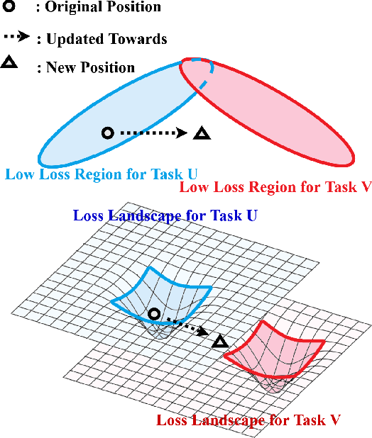 Figure 1 for Learning to Continually Learn Rapidly from Few and Noisy Data