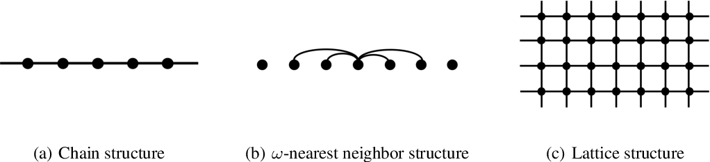 Figure 1 for Provable Gaussian Embedding with One Observation