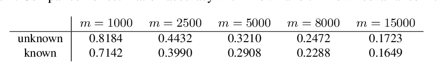 Figure 2 for Provable Gaussian Embedding with One Observation