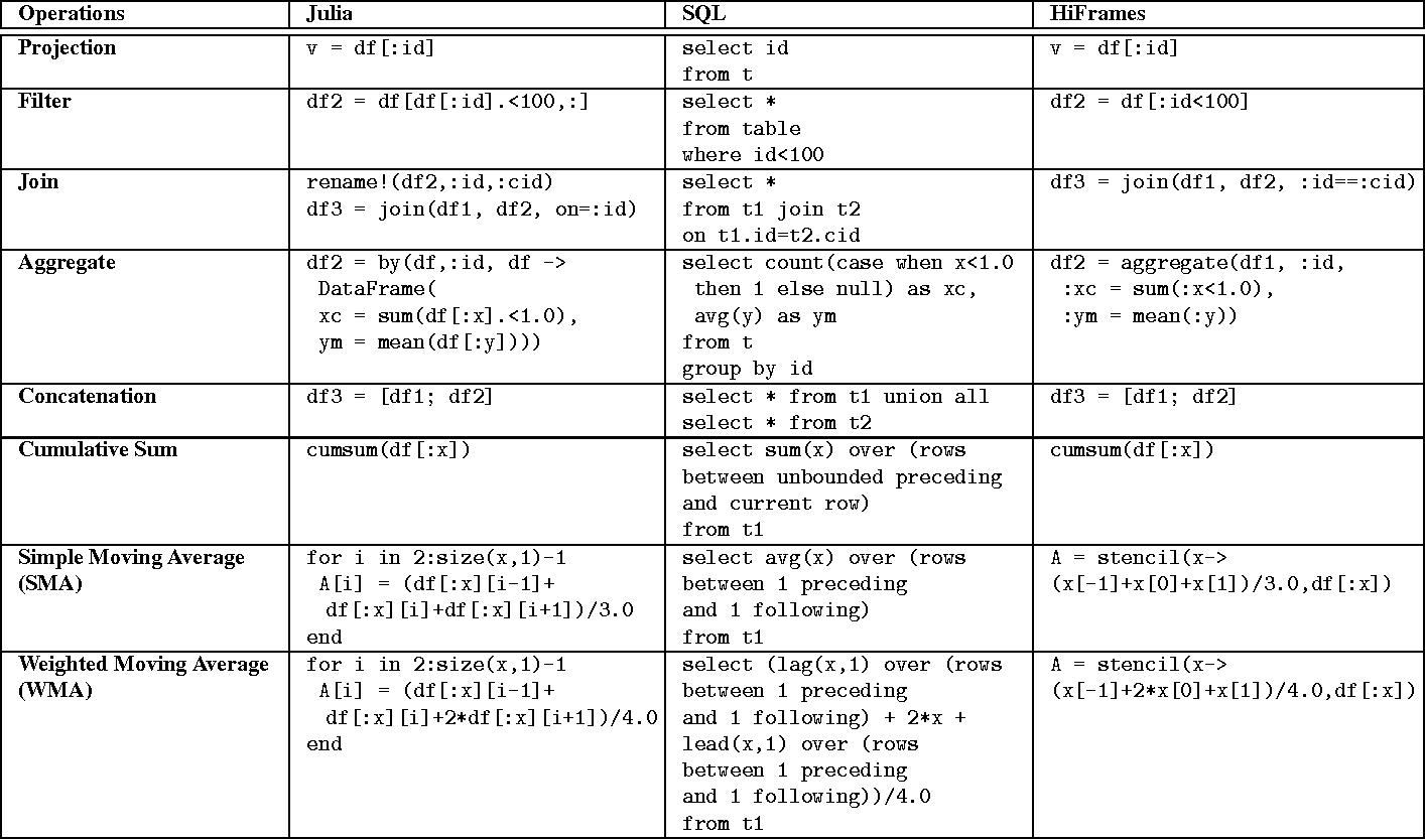 HiFrames: High Performance Data Frames in a Scripting Language ...