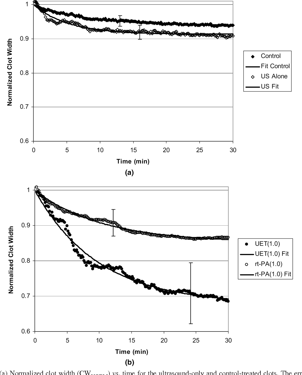 Fig. 2. (a) Normalized clot width (CWNORM) vs. time fo are representative standard deviations for the data. The s (b) Normalized clot width (CWNORM) vs. time for clots the lines are fits to eqn (5), and the description is good. UET treatment com
