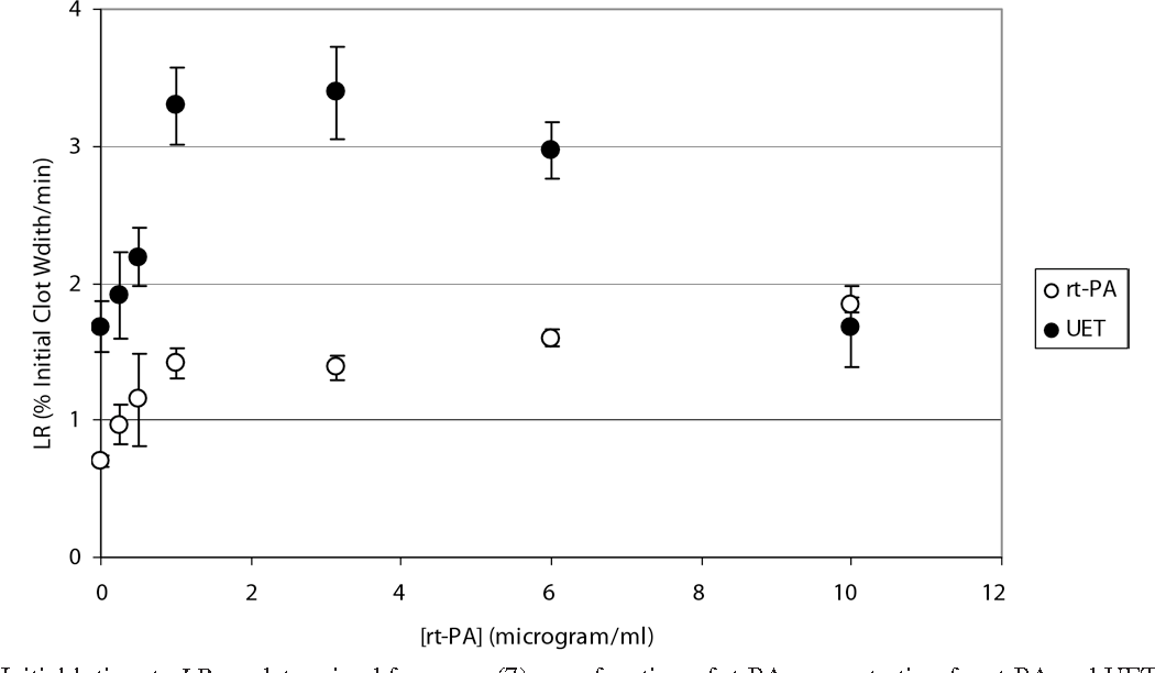 Fig. 3. Initial lytic rate LR, as determined from eqn (7), a clots. For both the rt-PA and UET groups, there is an i UET-treated group exhibits a peak in LR for [rt-PA]