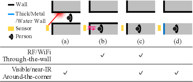 Figure 2 for Optical Non-Line-of-Sight Physics-based 3D Human Pose Estimation