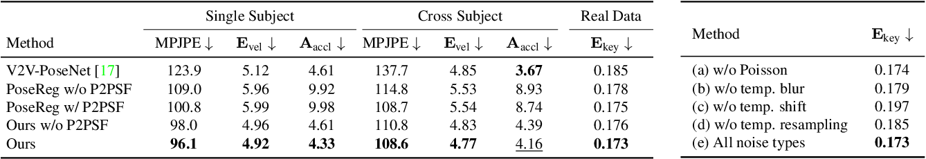 Figure 1 for Optical Non-Line-of-Sight Physics-based 3D Human Pose Estimation