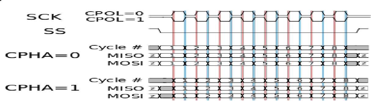 Figure 3 from Implementation of SPI Protocol in FPGA