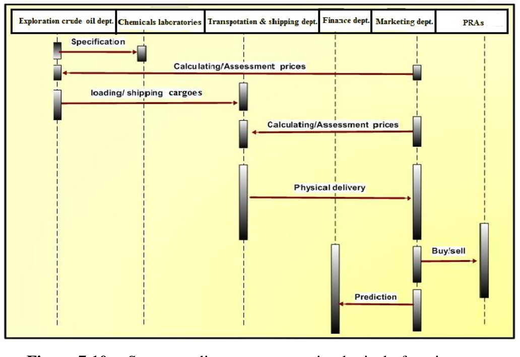 PDF] Modeling Crude Oil Price Chaotic Behavior Using Machine