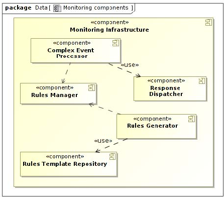 Kpi evaluation of the business process execution through event figure 1 accmission Images