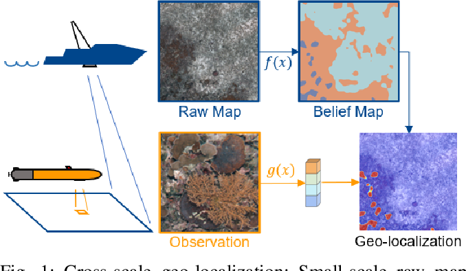 Figure 1 for Learning Cross-Scale Visual Representations for Real-Time Image Geo-Localization