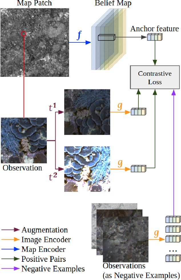 Figure 3 for Learning Cross-Scale Visual Representations for Real-Time Image Geo-Localization