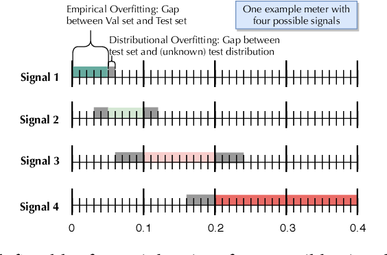 Figure 2 for Quantitative Overfitting Management for Human-in-the-loop ML Application Development with ease.ml/meter