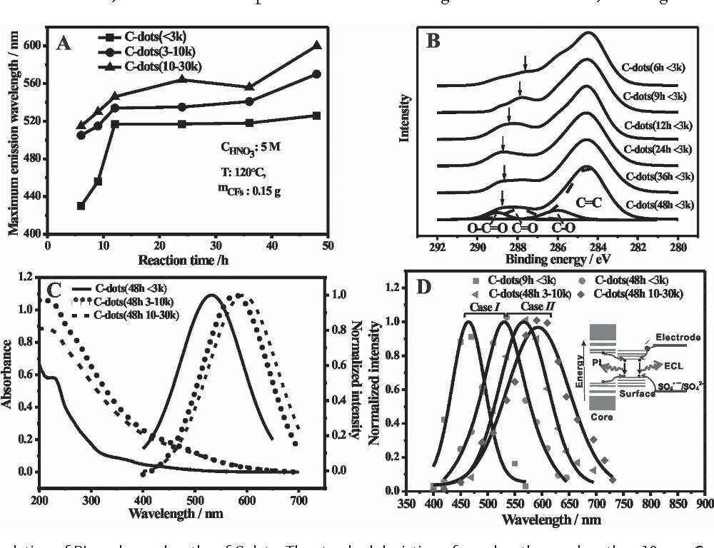 Figure 2 From Photoluminescence Tunable Carbon Nanodots Surface