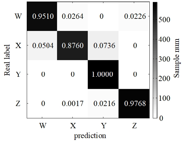 Figure 3 for Underwater Target Recognition based on Multi-Decision LOFAR Spectrum Enhancement: A Deep Learning Approach