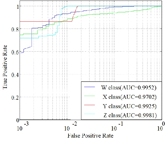 Figure 4 for Underwater Target Recognition based on Multi-Decision LOFAR Spectrum Enhancement: A Deep Learning Approach