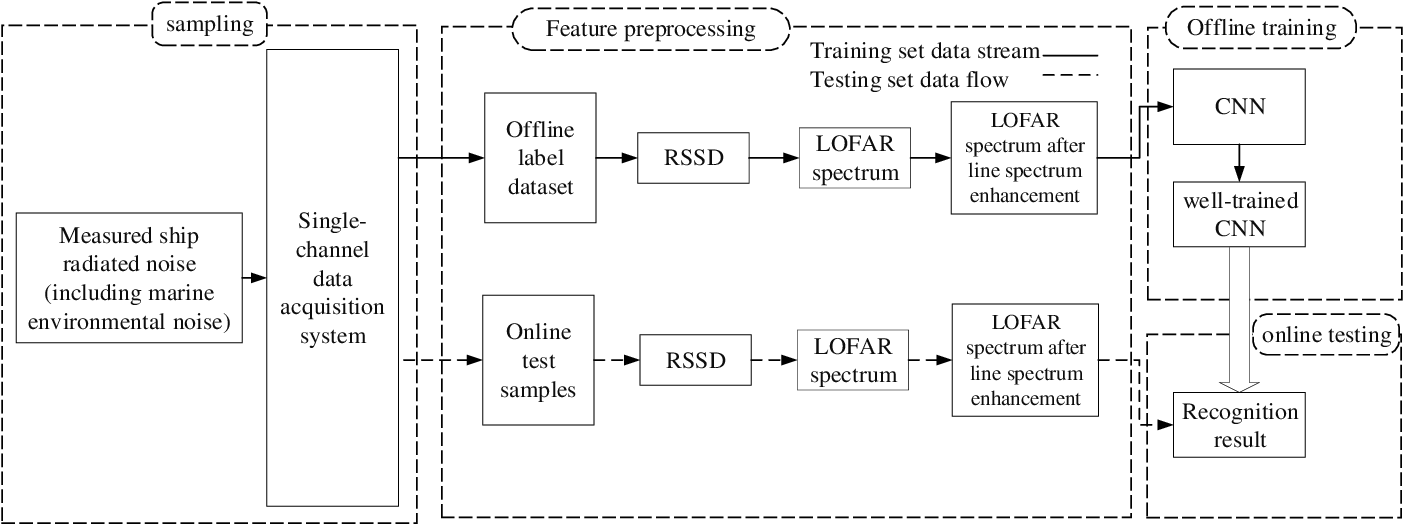 Figure 1 for Underwater Target Recognition based on Multi-Decision LOFAR Spectrum Enhancement: A Deep Learning Approach